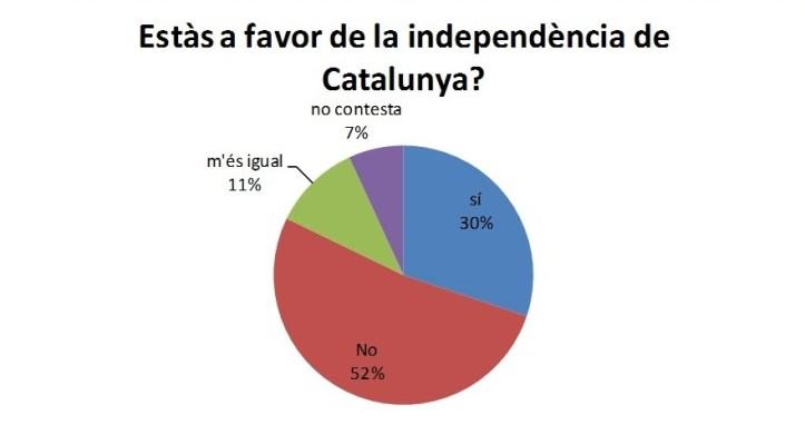 Enquesta_independència_foto