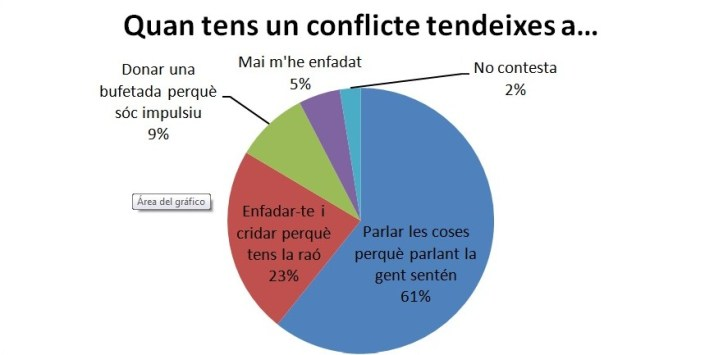 Enquesta_resolució_conflictes