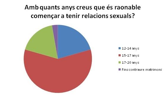 Enquesta_relacions_sexuals