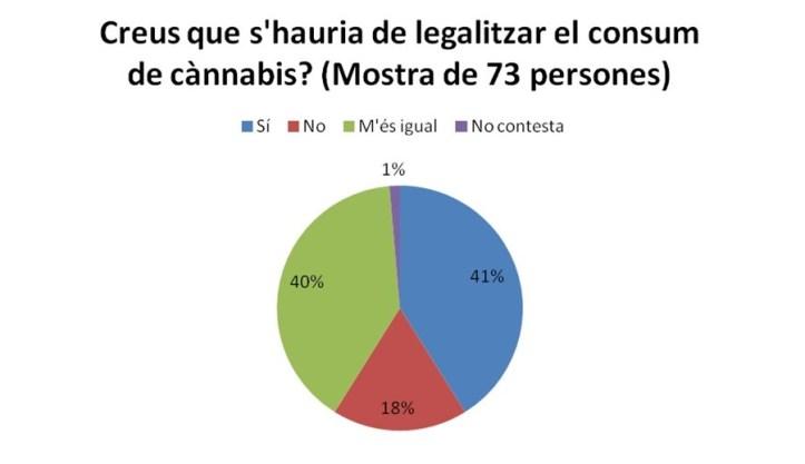Enquesta_cànnabis