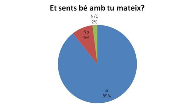 Enquesta_et_sents_bé