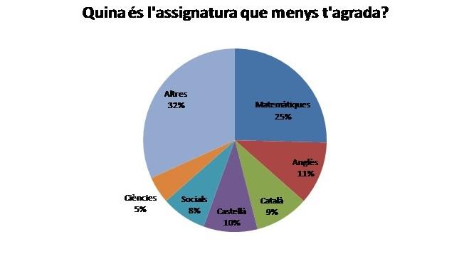 Enquesta_Assignatures
